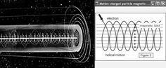 http://s8.postimg.org/5vy5hcwjp/Helical_motion_solar_system_charged_particle_mag.jpg