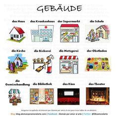 Gebäude Buildings in German German Language Learning, Language Study, Learning Spanish, German Grammar, German Words, German Resources, German English, Learn German, Teaching Kindergarten
