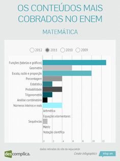 No ENEM 2011, caíram mais questões de Funções e Escalas. Estude esse conteúdo com aulas online clicando na imagem.