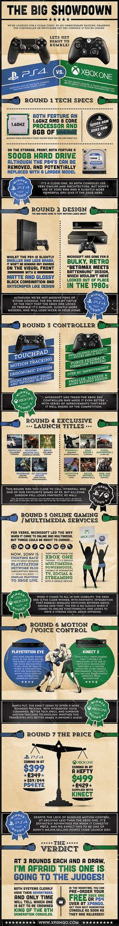 The Big Showdown [Infographic] --- The new generation of gaming consoles is getting closer with each passing day (PS4 – November 15th, Xbox One – November 22nd), and many gamers may still be trying to decide which system to go with. Now that Microsoft has removed many of the features that irked consumers about the Xbox One when it was revealed, both it and the Playstation 4 seem to be on more even ground.