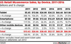 Mobile accounted for 11% of ecommerce sales in 2012. Wow we're getting there!