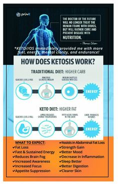 Nutritional ketosis in just 1 hour? For real! How does ketosis work? RenewU.Pruvitnow.com