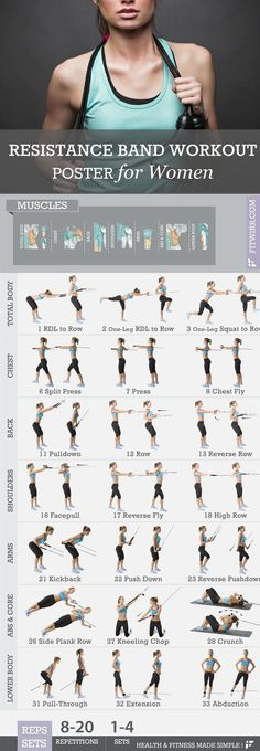 """Get into amazing shape with our resistance bands workout exercise poster. This 19""""x27"""" exercise poster features 30 + resistance band exercises to get total-body workouts. Resistance bands also called"""