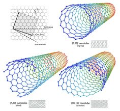 The report covers forecast and analysis for the carbon nanotubes market on a global and regional level. Single-wall Carbon Nanotubes and Multi-wall Carbon Nanotubes are the major types of Carbon Nanotubes.