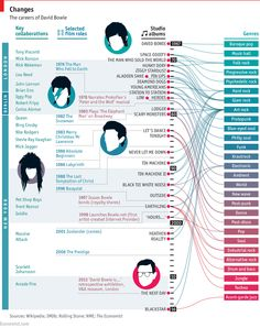 #RIPDavidBowie #music #greatwhiteduke  David Bowie's genre-hopping career   The Economist