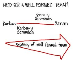 The more Scrumban implementations leverage the Agile focus on bounded, well-formed, self-organized, and self-managed teams the more apt the teams will be to deliver value.
