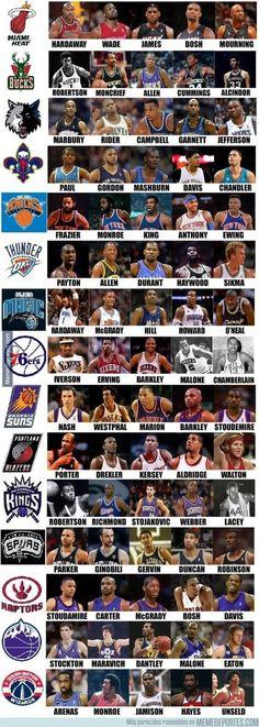 650259 - Quintetos históricos de los equipos de la NBA (Parte 2)