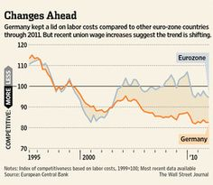 Germany's stagnant wages are finally rising #infographic #datavis http://on.wsj.com/JwYZEi