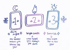 """teaspellsandsecrets: """"turnip-witch: """" quick tarot spread for the winter solstice based on the concept of the longest night of the year and the return of the sun! dark night- the hardest lesson you learned in the previous year bright candle-. 3 Card Tarot Spread, Tarot Card Spreads, Tarot Cards, Wiccan Spell Book, Tarot Astrology, Oracle Tarot, Tarot Card Meanings, Card Reading, Tarot Decks"""