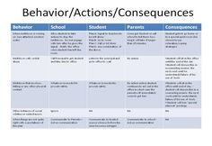 Behavioral IEP where parents and teachers agree to the consequences of different behaviour
