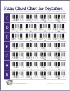 Are you interested in learning how to play chords, or someday play in a band. This free printable piano chord chart help get you started. It introduces you to 28 of the most popular piano chords, a…