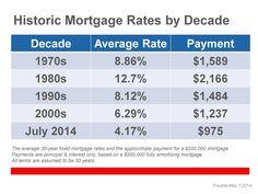 Historic Mortgage Rates by Decade - #RealEstate #Homes #Weston #BrowardCounty #Florida