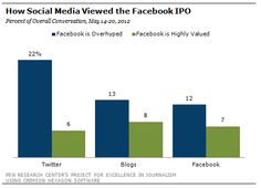 Facebook IPO Not Selling on Social Media: How Twitter, Blogs and Facebook Reacted to the Facebook IPO | Pew Research Center's Project for Excellence in Journalism (PEJ)