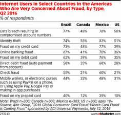 Internet Users in Select Countries in the Americas Who Are Very Concerned About Fraud, by Type, Q2 2016 (% of respondents)
