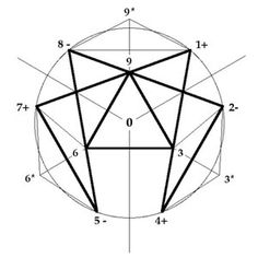 The origins of the Enneagram symbol (see illustrations) are traced from within the Sufi Tradition of Central Asia. The Islamic Sufi tradition incorporated wisdom from past traditions including Pythagorean, Platonic, Jewish, Christian, Hindu, Buddhist, Taoist and Zoroastrian Religions as long as that knowledge did not contradict the principle of Unity or belief in the Oneness of God.