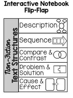 Non-Fiction Text Structures Flip-Flap and Graphic Organizers--Freebie Reading Workshop, Reading Skills, Teaching Reading, Guided Reading, Reading Activities, Reading Response, Reading Intervention, Class Activities, Informational Writing