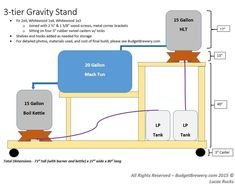 Brew Stand - awesome plans and photos for building your wooden brew sculpture