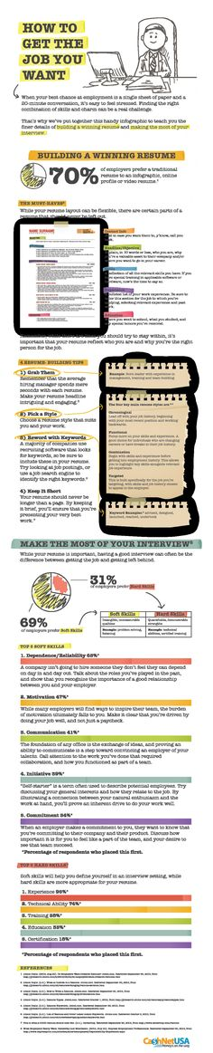 How to get the job you want with resume and interview skills [infographic] #getthatjob #resume #career