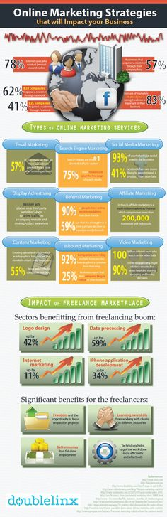 Online Marketing Strategies #DigitalMarketing #Strategy #Infographic