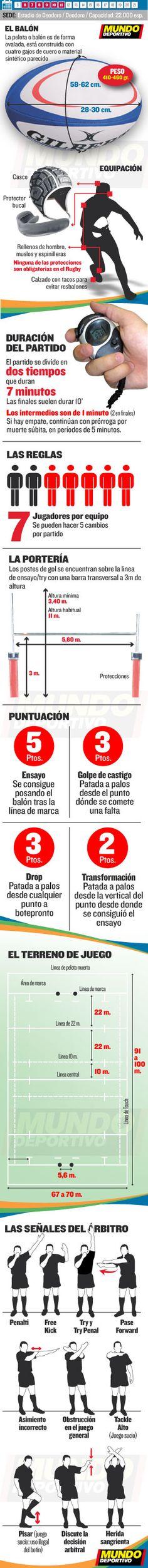 Rugby 7 en las Olimpíadas de Río 2016. Las reglas básicas del Rugby 7, el calendario y toda la competición en mundodeportivo.com