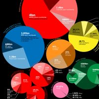 12 Most Intriguing Uses of Infographics