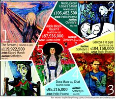 Expensive Art: 5 most expensive paintings ever sold at auction
