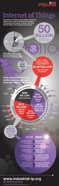 What Is The Value Of The Internet Of Things - Infographic