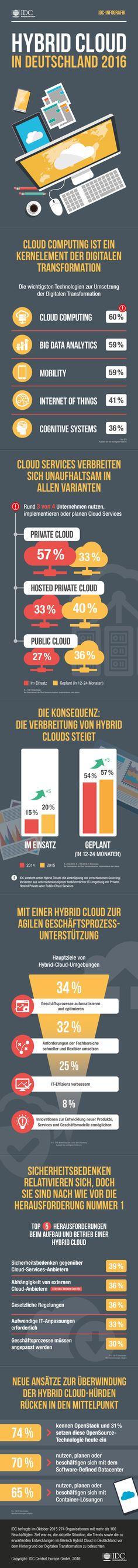 Cloud Computing in Deutschland: 3 von 4 Unternehmen nutzen oder planen Cloud-Dienste