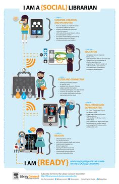 libraryfuture:  I am a {Social} Librarian - Infographic.  Never underestimate the power of the {social} Librarian!  Info graphic by Joe Murphy and @Library_connect  #sociallibrarian
