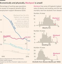 Source : Financial Times Author: John Burn-Murdoch Best Practices: Great title and use of color in the title so that a color legen. Aging Population, Mortality Rate, Data Charts, Financial Times, Liver Disease, Information Design, Best Credit Cards, Blackpool, Best Practice