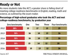 More Students Take ACT Exam, and Growing Portion Aren't College Ready…