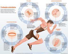 Tecnologias que ajudam atletas a treinar.