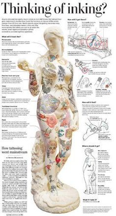 Before you get a tattoo. Wanna get inked? Read this first, if it's your first tattoo. Not that I necessarily will get a tattoo but this was pretty interesting! Tatoo Dog, Tatoo Henna, 1 Tattoo, Piercing Tattoo, Get A Tattoo, Body Art Tattoos, Tatoos, Tattoo Pain Chart, Peach Tattoo