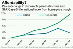 6-18-13 will stagnant incomes hurt home prices?