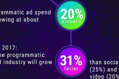 Programmatic Advertising: Benefits, Trends, and Solutions [Infographic] Advertising Words, Marketing Articles, Business Goals, Business Marketing, Benefit, Infographic, Trends, Forex Trading, Money
