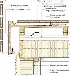 толщина перекрытия деревянной плоской кровли: 12 тыс изображений найдено в Яндекс.Картинках