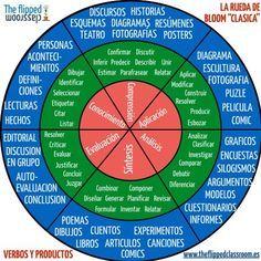 Rueda Clásica de la Taxonomía de Bloom - Incluye Actividades Propuestas   #Infografía #Educación