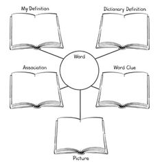 A word map is a visual organizer that promotes vocabulary development. using a graphic organizer, students think about terms or concepts in several ways. Mind Map Art, Mind Maps, Mind Map Template, Word Web, Reading Resources, English Resources, Education Quotes For Teachers, Student Engagement, Vocabulary Words