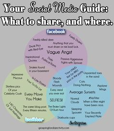 How to know what goes where on Social Media.
