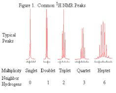 NMR Mosaic: Multiplicity