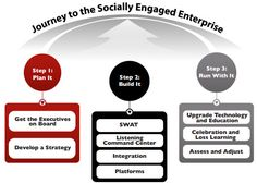 The Three Essential Steps to a Socially Engaged Enterprise