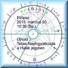 2015. New Moon in Pisces Moon and Sun Conjunction (Eclypse)