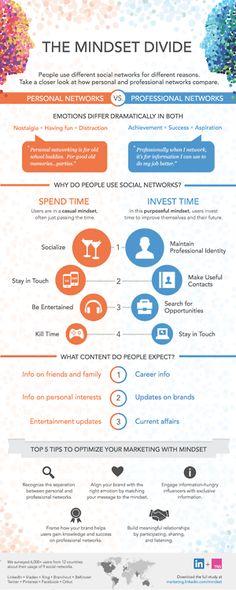 l'état d'esprit du réseautage personnel et professionnel via New Study From LinkedIn Shows How User Mindset Affects Social Media Marketing [INFOGRAPHIC]    http://erdelcroix.tumblr.com/post/32001639422/letat-desprit-du-reseautage-personnel-et