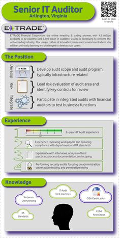 E*TRADE Financial Consultant, Cupertino, CA office. Infographic ...