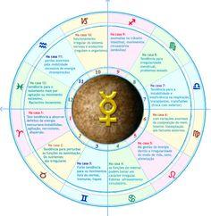 Astrologia e saúde. Mercúrio nas casas.