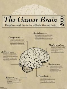 The Gamer Brain- The science and the stories behind a Gamer's brain    Archetypes:  http://gamification.org/wiki/Personality_Types#The_Bartle_Test_of_Gamer_Psychology