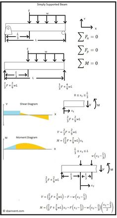 Shear and Moment Diagrams - S. Civil Engineering Design, Mechanical Engineering Design, Civil Engineering Construction, Engineering Science, Science Student, Chemical Engineering, Mechanical Design, Maths Algebra, Calculus