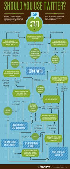 Should you use Twitter.  (Somewhat serious, somewhat sarcastic this infographic has some great insights!)