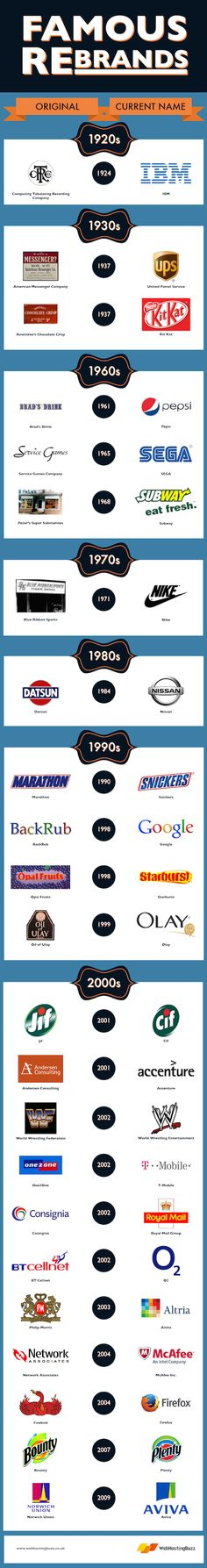 Brand New: The History of Branding - Design today