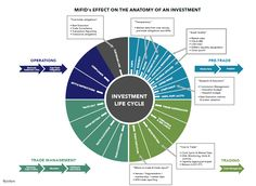 How MiFID II will impact the anatomy of the investment process / trade life cycle | Asset Management, Regulation | Bloomberg Professional